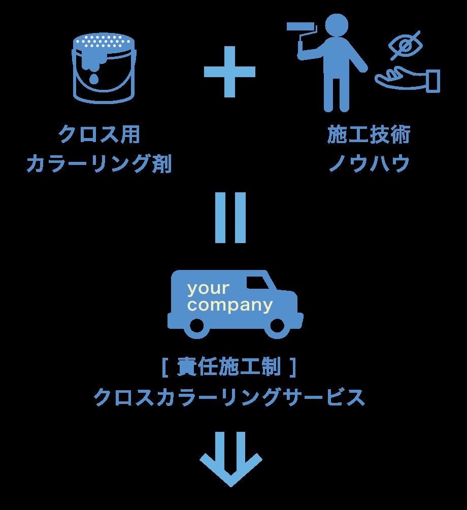 アーキ・メイク合同会社 | Archi-Make LLC. | 壁紙クロス張替え不要 | 原状回復の責任施工 解説図