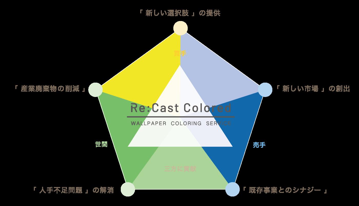 アーキ・メイク合同会社 | Archi-Make LLC. | 壁紙クロス張替え不要 | 原状回復のRe:Cast Coloredの5つの目的