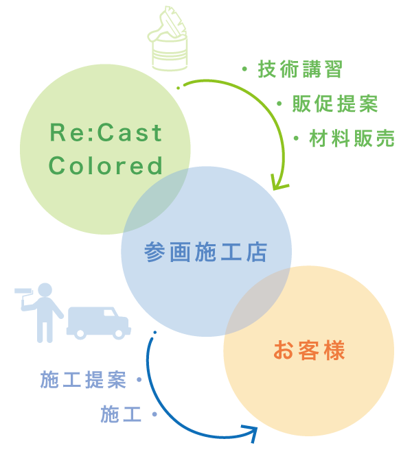 Re:Cast Coloredの仕組み